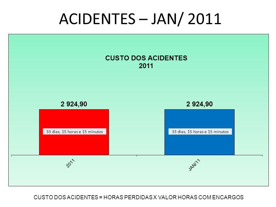 ACIDENTES – JAN/ 2011 71% 12% 17%