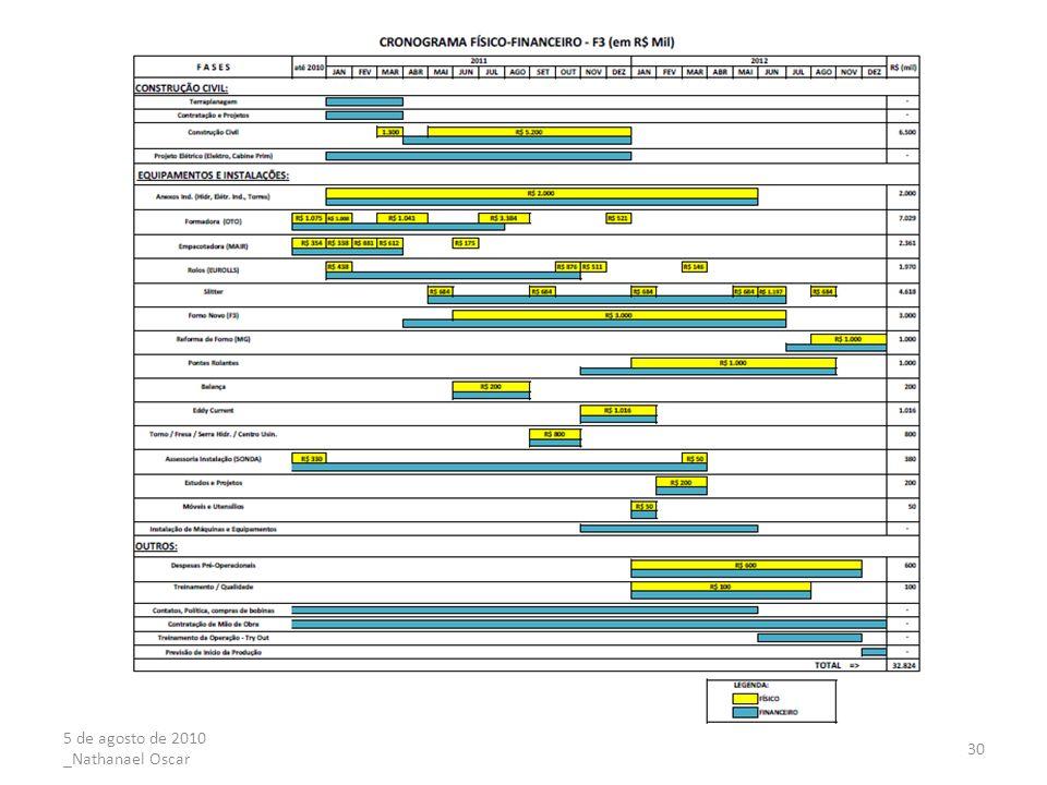 29 METALURGICA GOLIN S.A. PROJETO F3 –CRONOGRAMA FISICO FINANCEIRO