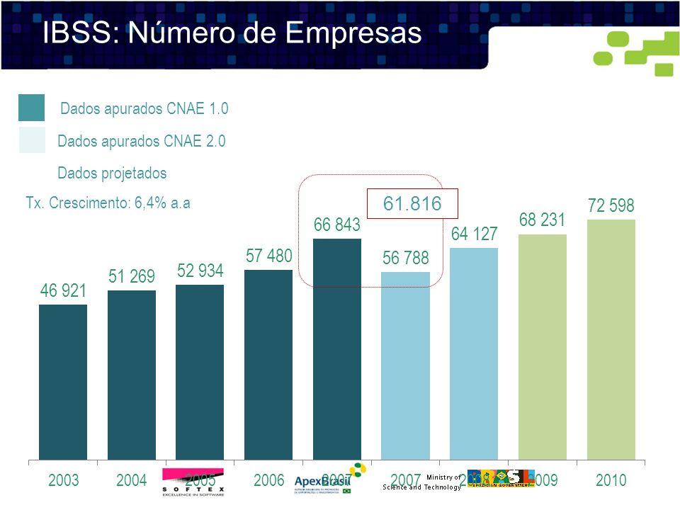 Dados apurados CNAE 1.0 Dados projetados 61.816 Dados apurados CNAE 2.0 Tx. Crescimento: 6,4% a.a IBSS: Número de Empresas