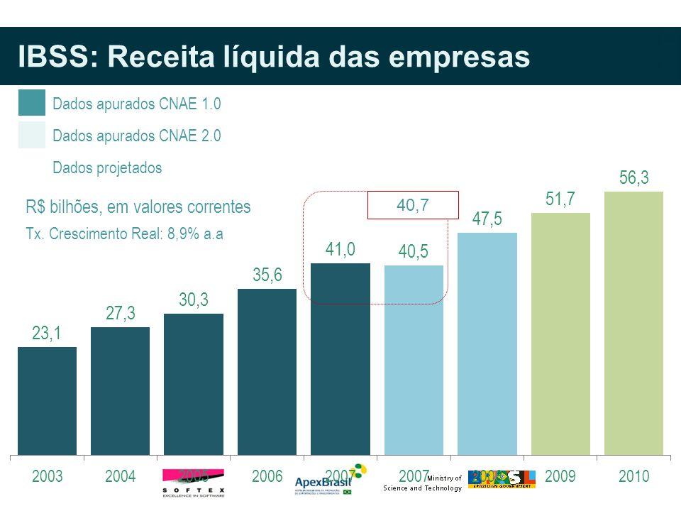 Dados apurados CNAE 1.0 Dados projetados Dados apurados CNAE 2.0 Tx. Crescimento Real: 8,9% a.a R$ bilhões, em valores correntes 40,7 IBSS: Receita lí