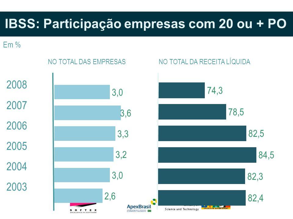 NO TOTAL DA RECEITA LÍQUIDANO TOTAL DAS EMPRESAS IBSS: Participação empresas com 20 ou + PO 2008 2007 2006 2005 2004 2003 Em %