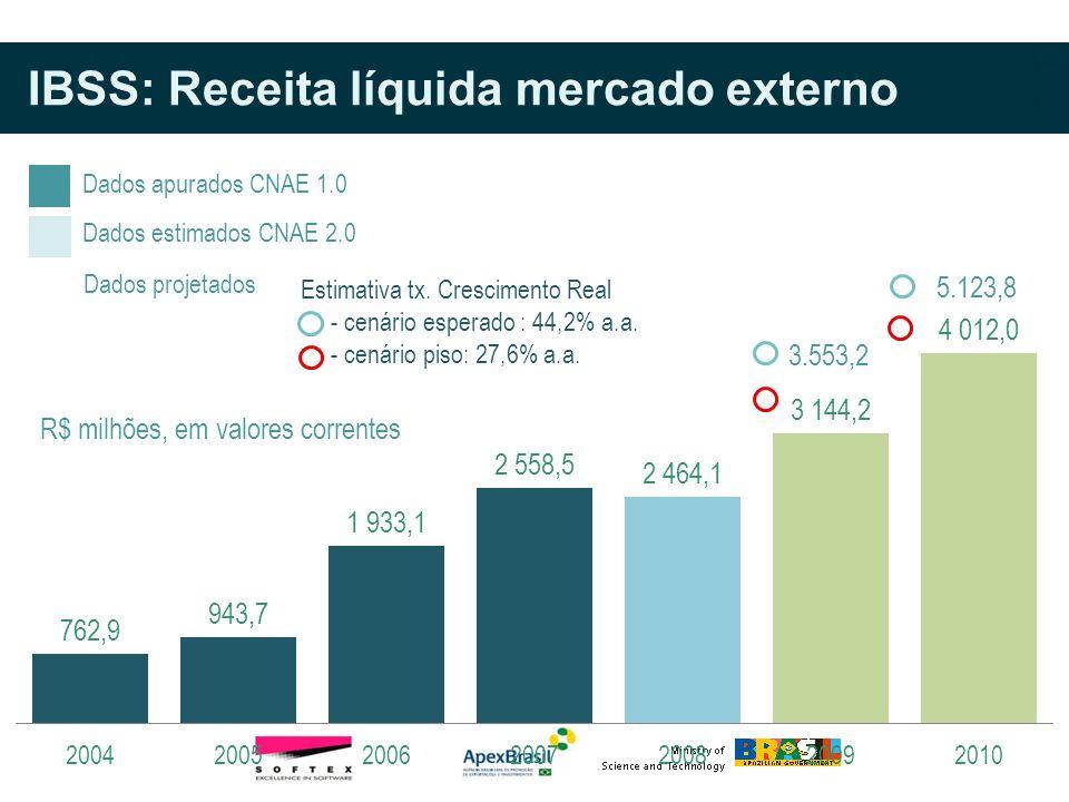 Dados apurados CNAE 1.0 Dados estimados CNAE 2.0 Dados projetados Estimativa tx. Crescimento Real - cenário esperado : 44,2% a.a. - cenário piso: 27,6