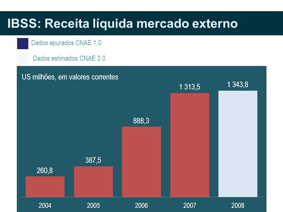 Dados apurados CNAE 1.0 Dados estimados CNAE 2.0 IBSS: Receita líquida mercado externo US milhões, em valores correntes