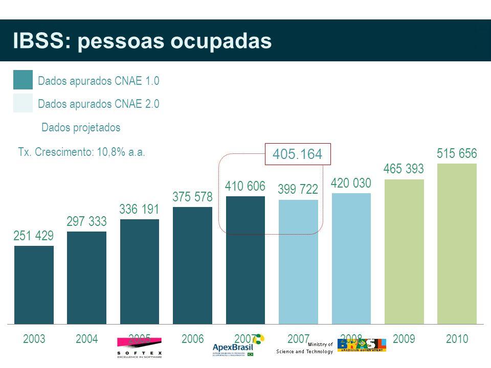 Tx. Crescimento: 10,8% a.a. IBSS: pessoas ocupadas Dados apurados CNAE 1.0 Dados projetados Dados apurados CNAE 2.0 405.164