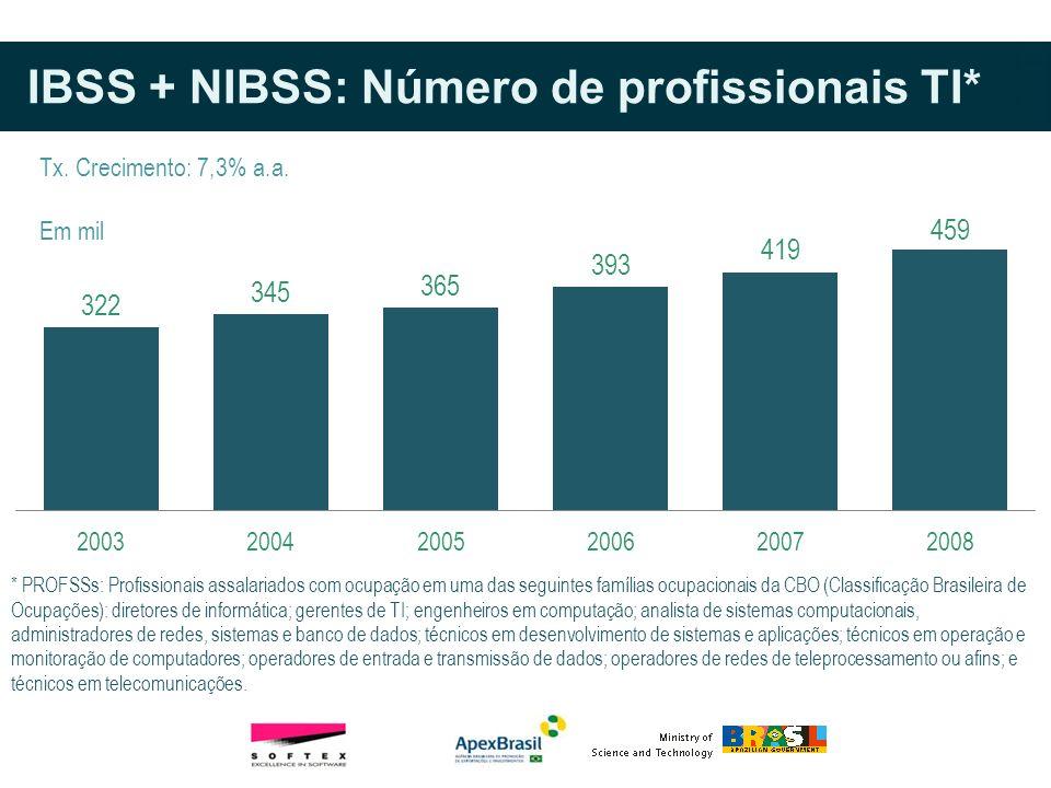 IBSS + NIBSS: Número de profissionais TI* * PROFSSs: Profissionais assalariados com ocupação em uma das seguintes famílias ocupacionais da CBO (Classi