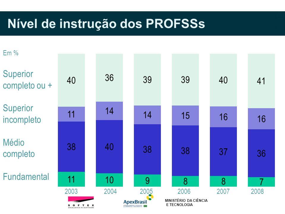 Nível de instrução dos PROFSSs Superior completo ou + Superior incompleto Médio completo Fundamental 2003 2004 2005 2006 2007 2008 Em % MINISTÉRIO DA