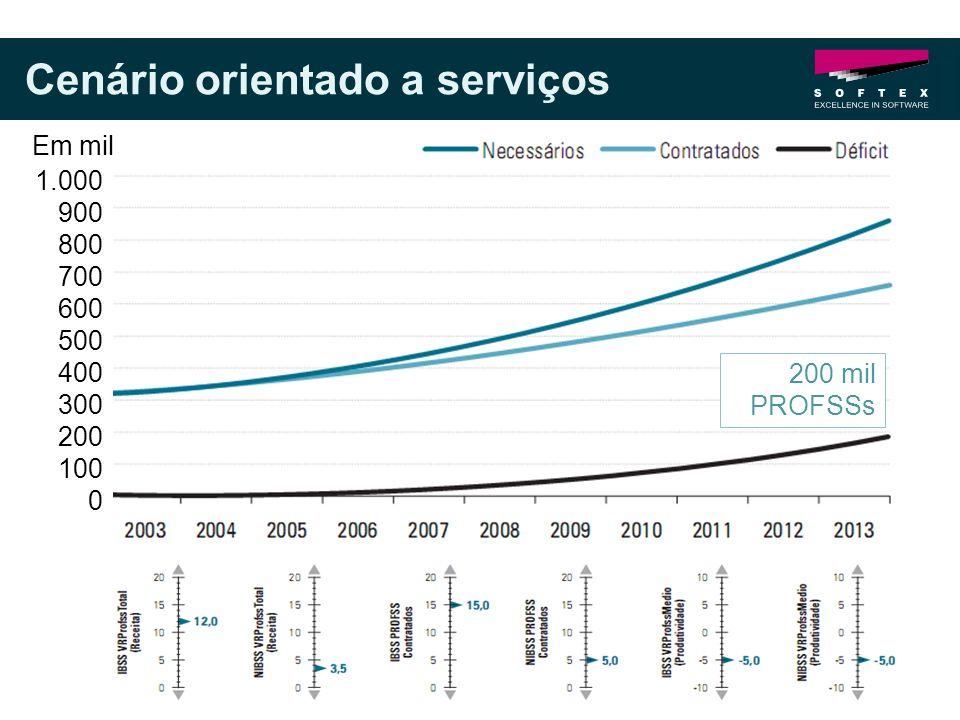 Cenário orientado a serviços 200 mil PROFSSs 1.000 900 800 700 600 500 400 300 200 100 0 Em mil