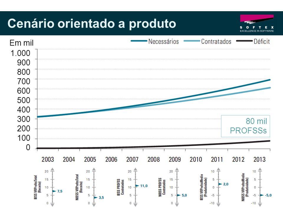 Cenário orientado a produto 1.000 900 800 700 600 500 400 300 200 100 0 Em mil 80 mil PROFSSs
