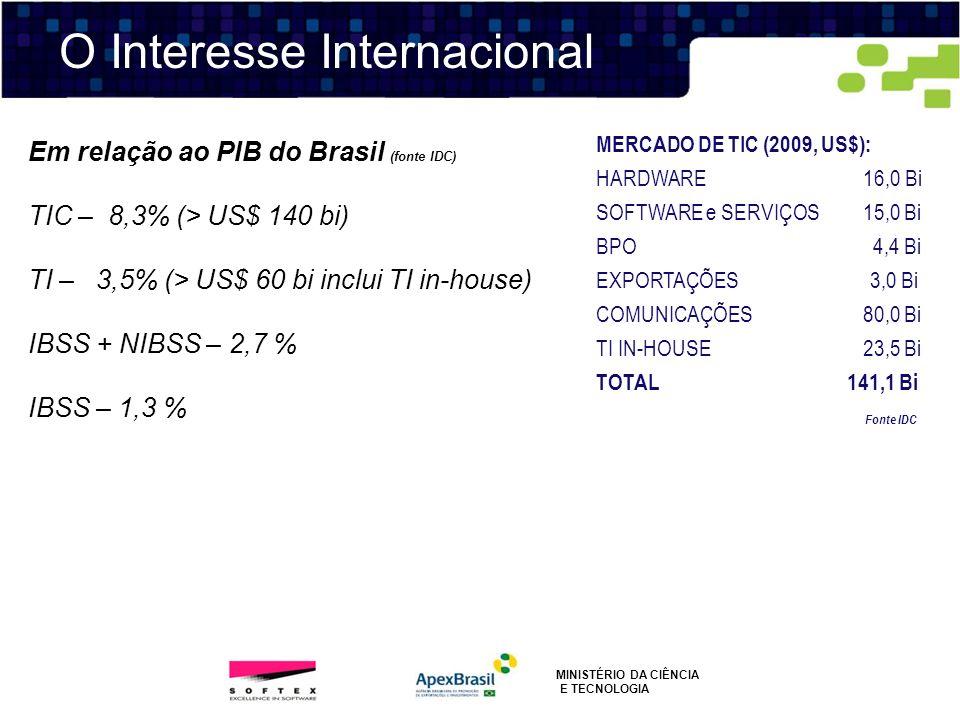MINISTÉRIO DA CIÊNCIA E TECNOLOGIA Em relação ao PIB do Brasil (fonte IDC) TIC – 8,3% (> US$ 140 bi) TI – 3,5% (> US$ 60 bi inclui TI in-house) IBSS +