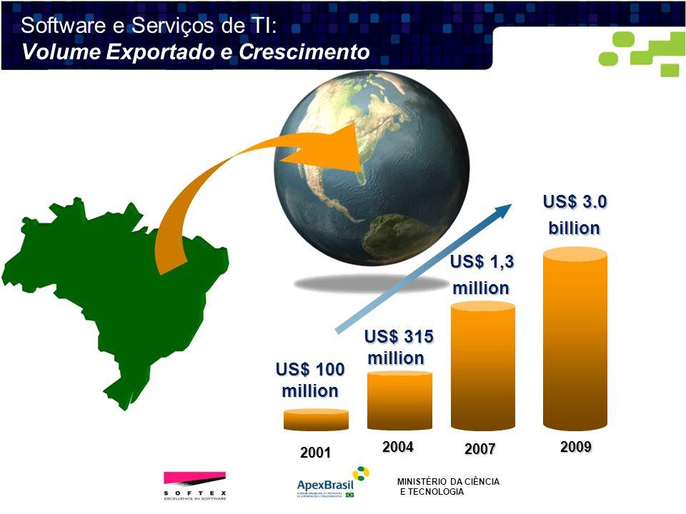 2001 2004 US$ 100 million US$ 315 million US$ 315 million 2009 US$ 1,3 million 2007 US$ 3.0 billion Software e Serviços de TI: Volume Exportado e Cres