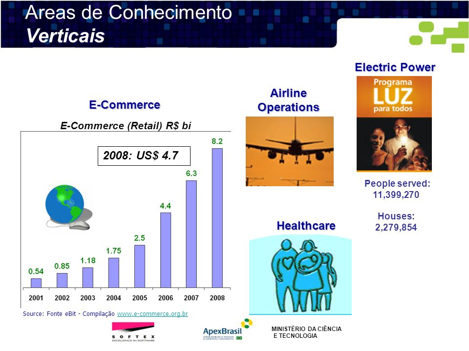 E-Commerce Airline Operations Electric Power People served: 11,399,270 Houses: 2,279,854 Healthcare E-Commerce (Retail) R$ bi 2008: US$ 4.7 Source: Fo