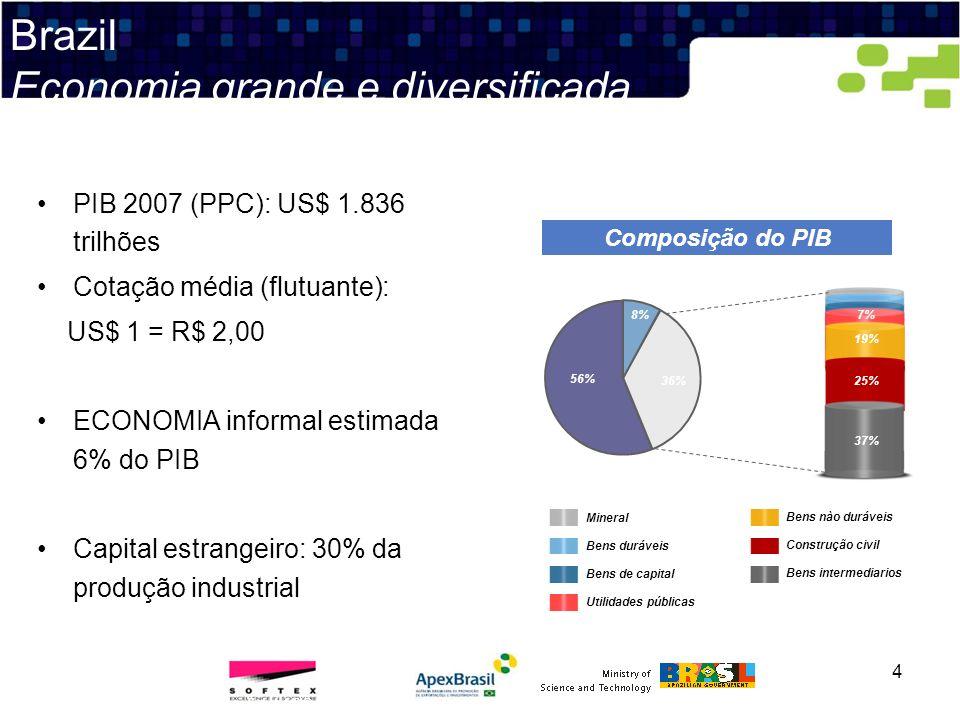 4 Fontes: BNDES, Banco,Banco Mundial, LAFIS PIB 2007 (PPC): US$ 1.836 trilhões Cotação média (flutuante): US$ 1 = R$ 2,00 ECONOMIA informal estimada 6