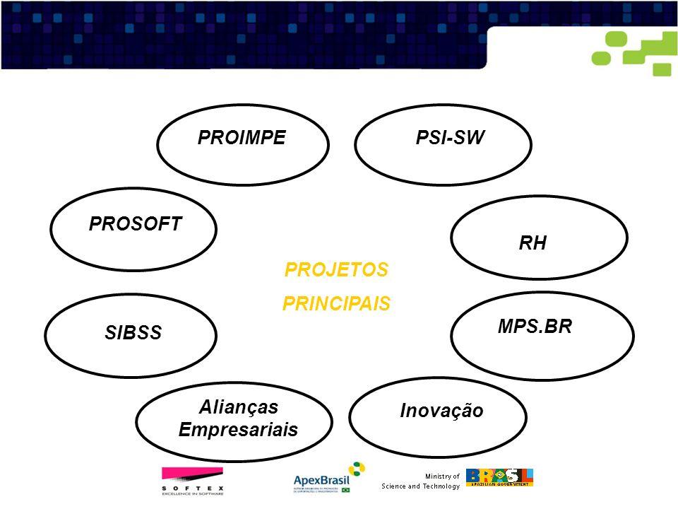 PROJETOS PRINCIPAIS RH PROIMPE PSI-SW SIBSS PROSOFT MPS.BR Inovação Alianças Empresariais