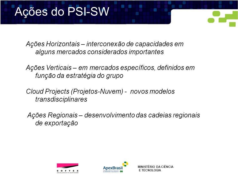 Ações do PSI-SW MINISTÉRIO DA CIÊNCIA E TECNOLOGIA Ações Horizontais – interconexão de capacidades em alguns mercados considerados importantes Ações V