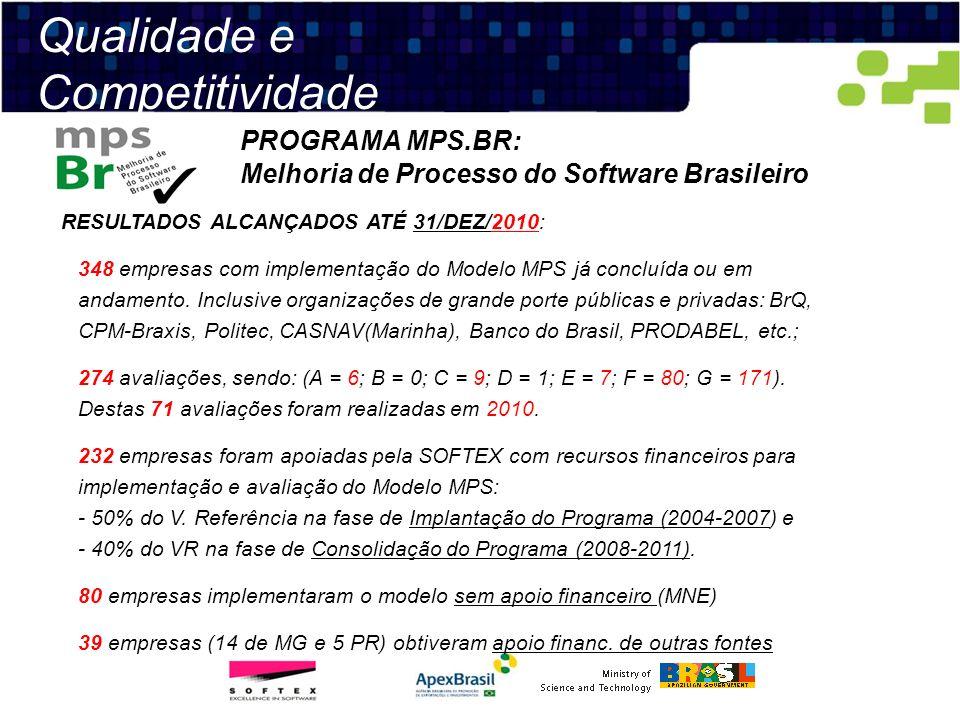 Qualidade e Competitividade PROGRAMA MPS.BR: Melhoria de Processo do Software Brasileiro RESULTADOS ALCANÇADOS ATÉ 31/DEZ/2010: 348 empresas com imple