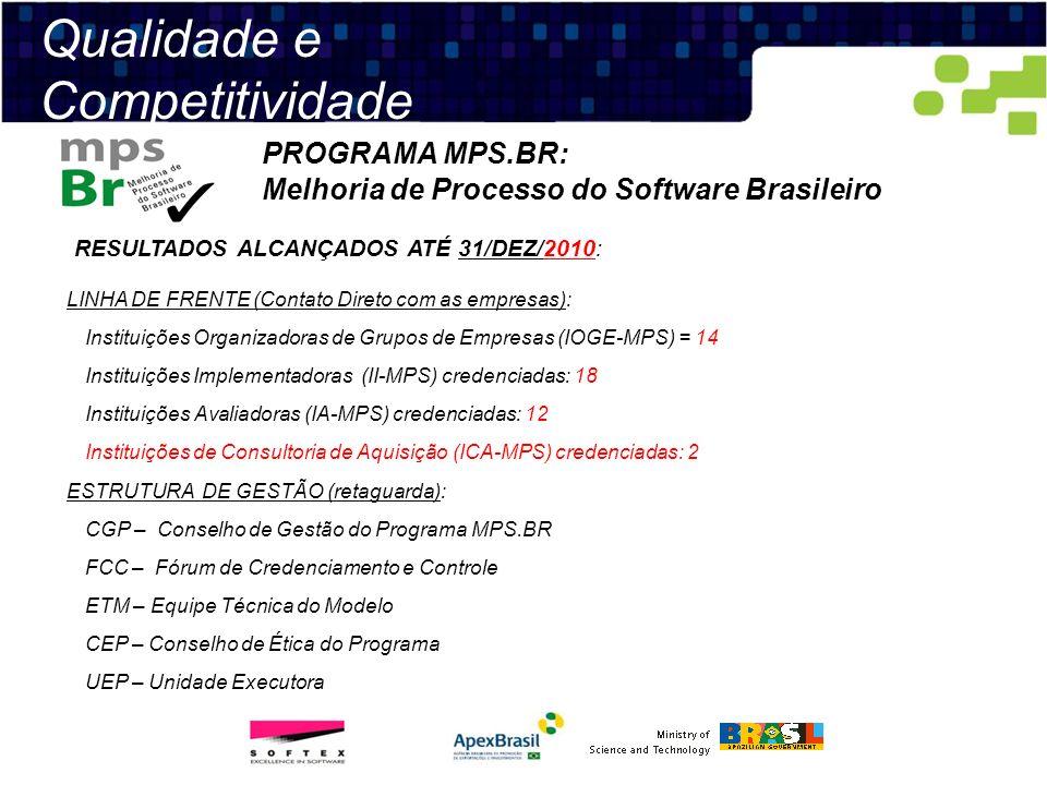 Qualidade e Competitividade PROGRAMA MPS.BR: Melhoria de Processo do Software Brasileiro RESULTADOS ALCANÇADOS ATÉ 31/DEZ/2010: LINHA DE FRENTE (Conta
