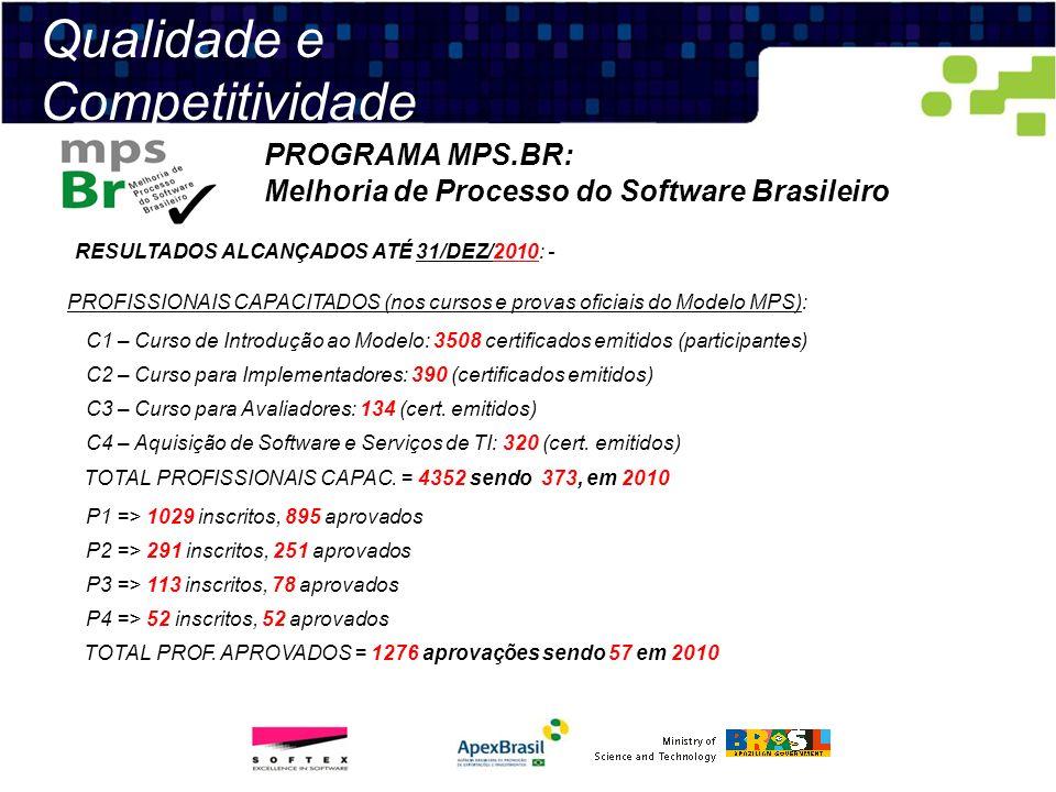 Qualidade e Competitividade PROGRAMA MPS.BR: Melhoria de Processo do Software Brasileiro RESULTADOS ALCANÇADOS ATÉ 31/DEZ/2010: - PROFISSIONAIS CAPACI