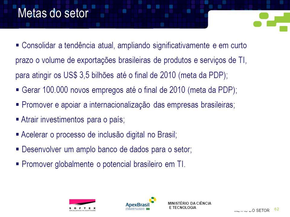 62 METAS DO SETOR Metas do setor Consolidar a tendência atual, ampliando significativamente e em curto prazo o volume de exportações brasileiras de pr