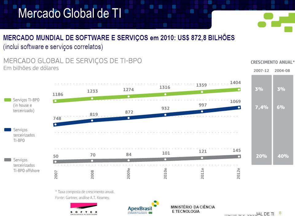 8 MERCADO GLOBAL DE TI Mercado Global de TI MERCADO MUNDIAL DE SOFTWARE E SERVIÇOS em 2010: US$ 872,8 BILHÕES (inclui software e serviços correlatos)