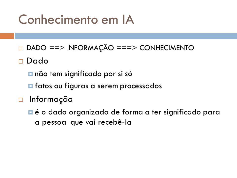 Conhecimento em IA DADO ==> INFORMAÇÃO ===> CONHECIMENTO Dado não tem significado por si só fatos ou figuras a serem processados Informação é o dado o