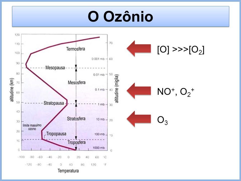 O Ozônio O3O3 NO +, O 2 + [O] >>>[O 2 ]