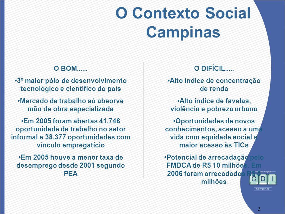 3 O Contexto Social Campinas O BOM...... 3º maior pólo de desenvolvimento tecnológico e científico do país Mercado de trabalho só absorve mão de obra