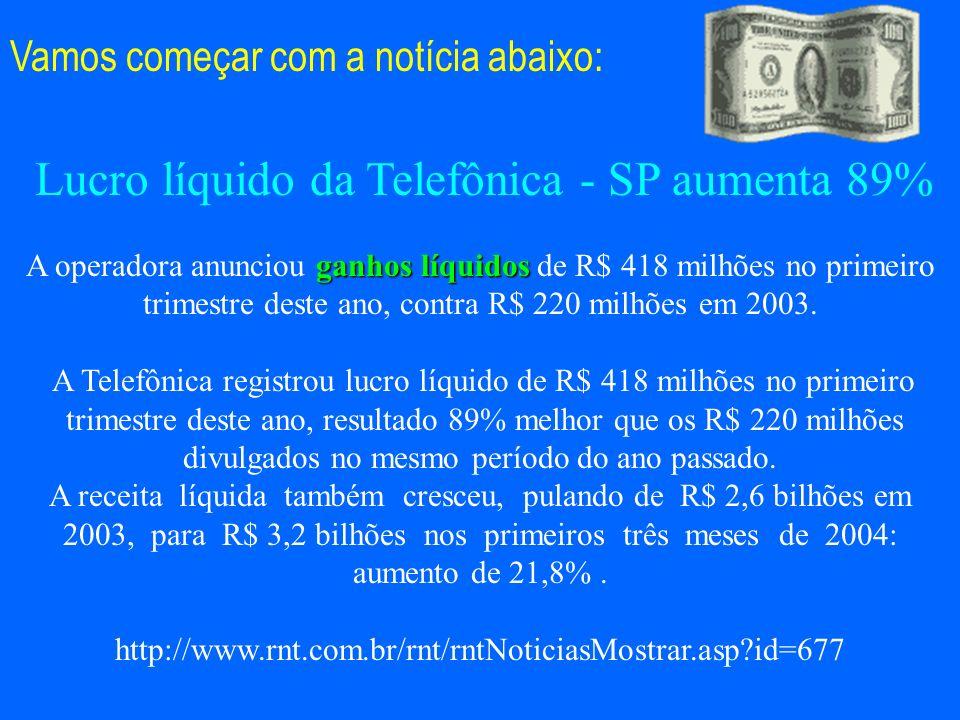 Lucro líquido da Telefônica - SP aumenta 89% ganhos líquidos A operadora anunciou ganhos líquidos de R$ 418 milhões no primeiro trimestre deste ano, c