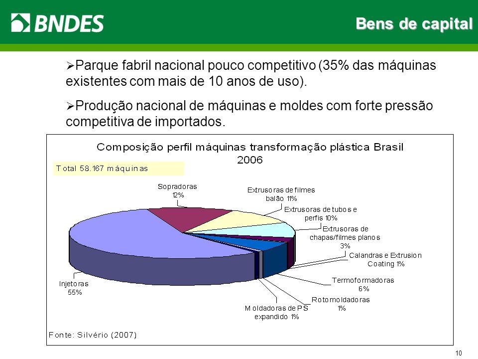 Bens de capital 10 Parque fabril nacional pouco competitivo (35% das máquinas existentes com mais de 10 anos de uso). Produção nacional de máquinas e