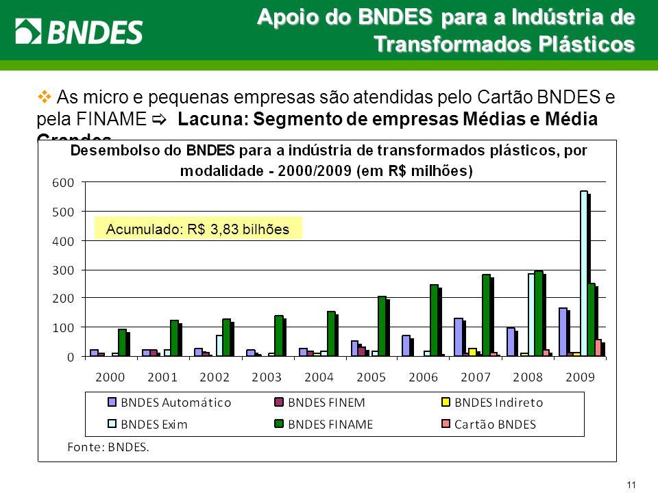 Apoio do BNDES para a Indústria de Transformados Plásticos 11 As micro e pequenas empresas são atendidas pelo Cartão BNDES e pela FINAME Lacuna: Segme