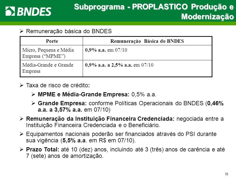 Subprograma - PROPLASTICO Produção e Modernização Remuneração básica do BNDES Taxa de risco de crédito: MPME e Média-Grande Empresa: 0,5% a.a. Grande
