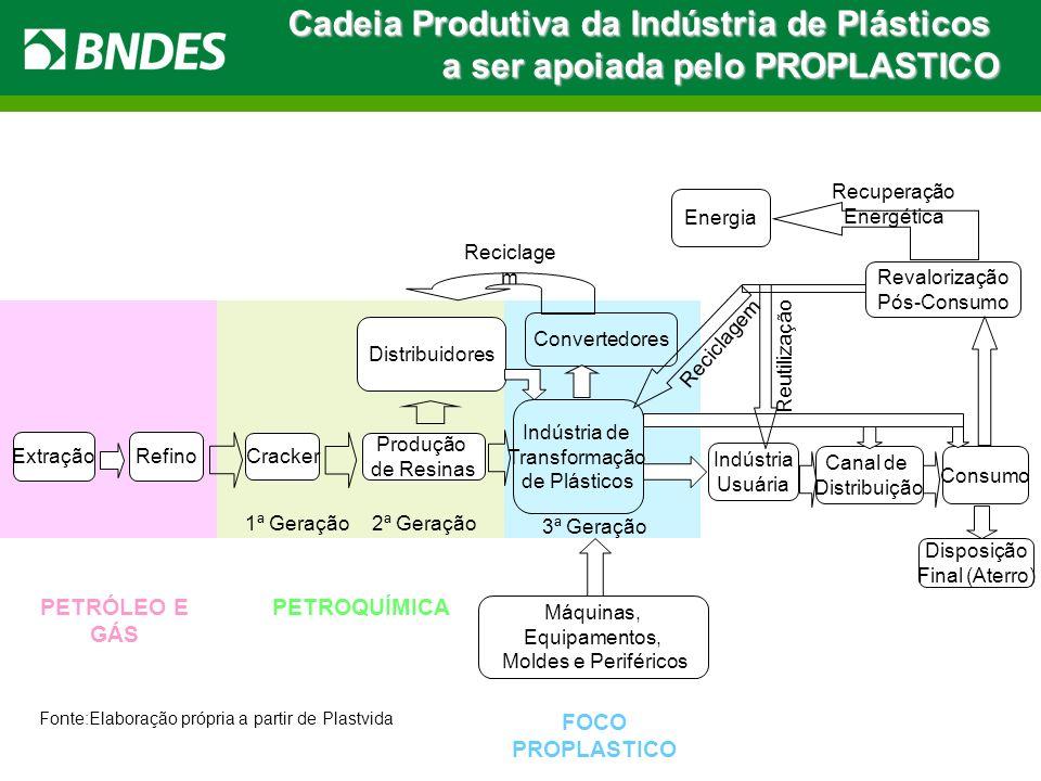 ExtraçãoRefino PETRÓLEO E GÁS Cracker 1ª Geração Distribuidores 3ª Geração Indústria de Transformação de Plásticos Convertedores Indústria Usuária Can