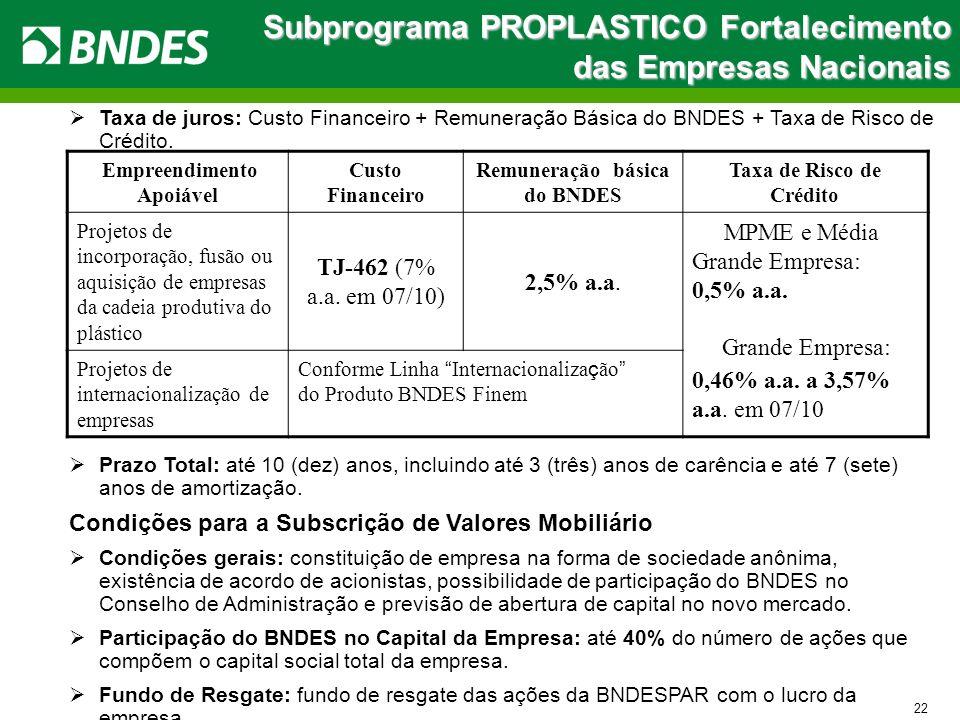 Subprograma PROPLASTICO Fortalecimento das Empresas Nacionais 22 Taxa de juros: Custo Financeiro + Remuneração Básica do BNDES + Taxa de Risco de Créd