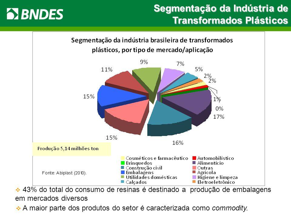 Segmentação da Indústria de Transformados Plásticos 43% do total do consumo de resinas é destinado a produção de embalagens em mercados diversos A mai