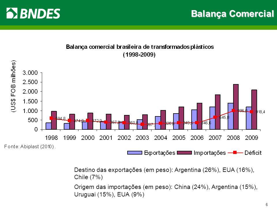 Balança Comercial 6 Destino das exportações (em peso): Argentina (26%), EUA (16%), Chile (7%) Origem das importações (em peso): China (24%), Argentina