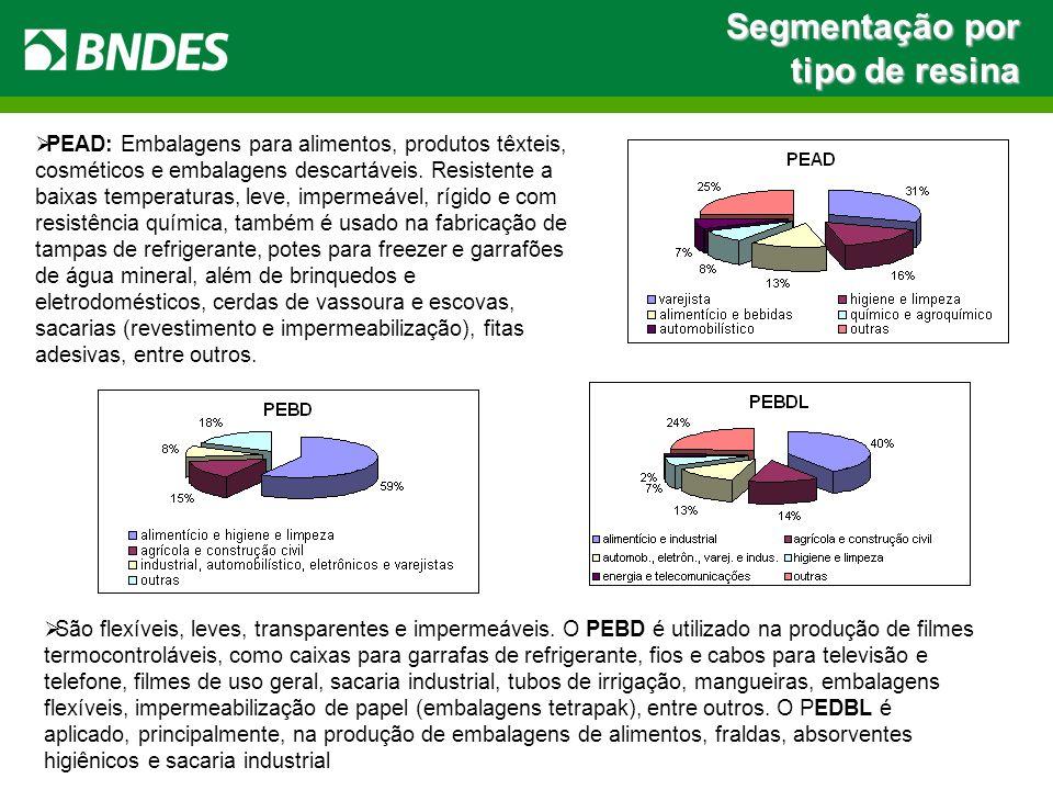PEAD: Embalagens para alimentos, produtos têxteis, cosméticos e embalagens descartáveis. Resistente a baixas temperaturas, leve, impermeável, rígido e