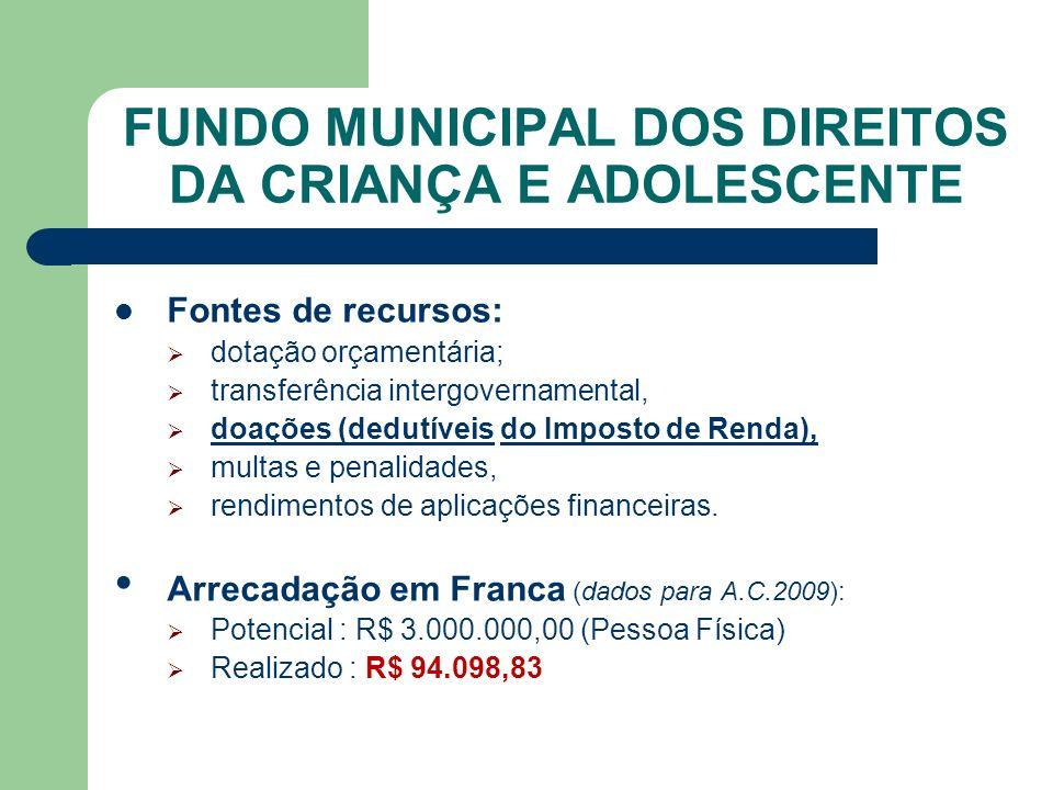 FUNDO MUNICIPAL DOS DIREITOS DA CRIANÇA E ADOLESCENTE Fontes de recursos: dotação orçamentária; transferência intergovernamental, doações (dedutíveis