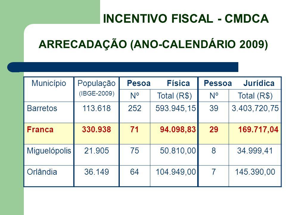 MunicípioPopulação (IBGE-2009) PesoaFísicaPessoaJurídica NºTotal (R$)NºTotal (R$) Barretos113.618252593.945,15393.403,720,75 Franca330.9387194.098,832