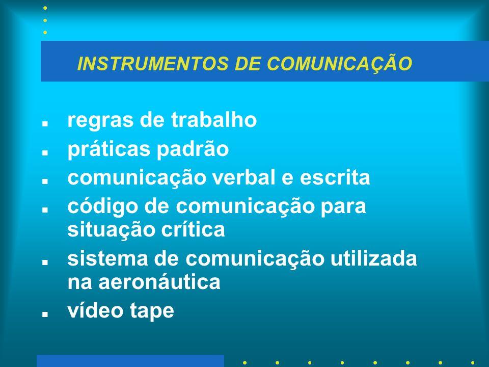 INSTRUMENTOS DE COMUNICAÇÃO n regras de trabalho n práticas padrão n comunicação verbal e escrita n código de comunicação para situação crítica n sist