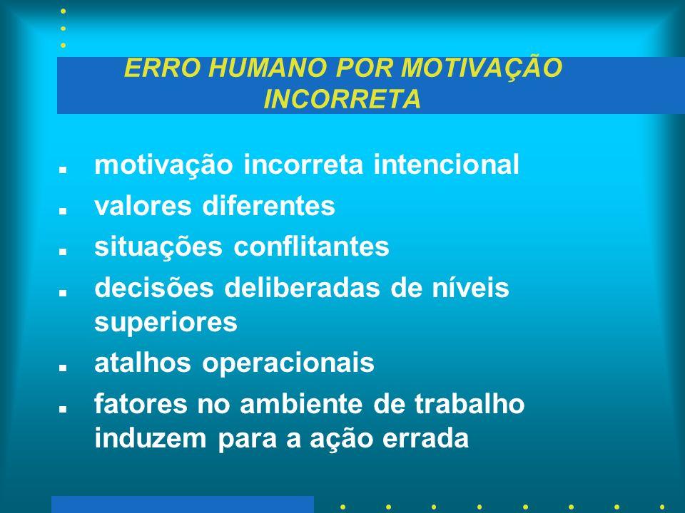 ERRO HUMANO POR MOTIVAÇÃO INCORRETA n motivação incorreta intencional n valores diferentes n situações conflitantes n decisões deliberadas de níveis s