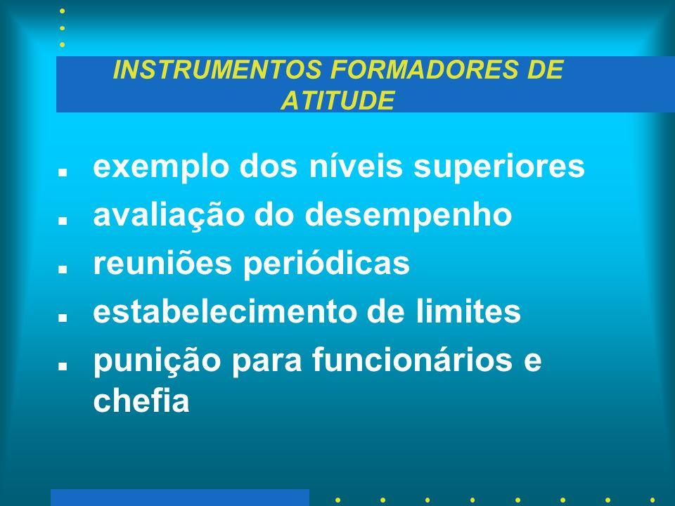 INSTRUMENTOS FORMADORES DE ATITUDE n exemplo dos níveis superiores n avaliação do desempenho n reuniões periódicas n estabelecimento de limites n puni