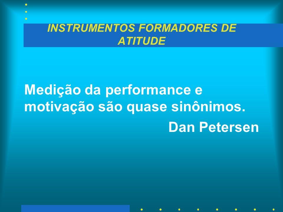 INSTRUMENTOS FORMADORES DE ATITUDE Medição da performance e motivação são quase sinônimos. Dan Petersen