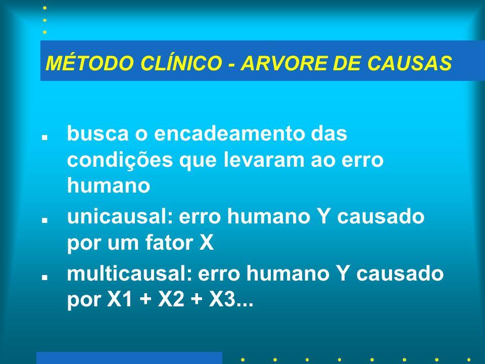 MÉTODO CLÍNICO - ARVORE DE CAUSAS n busca o encadeamento das condições que levaram ao erro humano n unicausal: erro humano Y causado por um fator X n
