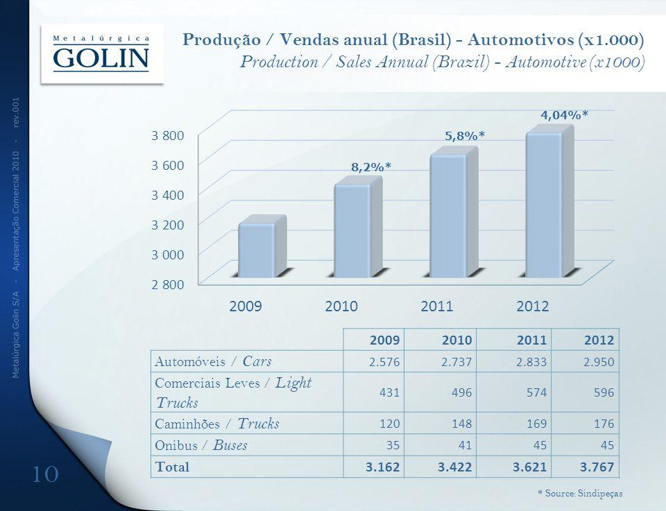Produção / Vendas anual (Brasil) - Automotivos (x1.000) Production / Sales Annual (Brazil) - Automotive (x1000) 8,2%* 4,04%* 5,8%* 10 * Source: Sindip