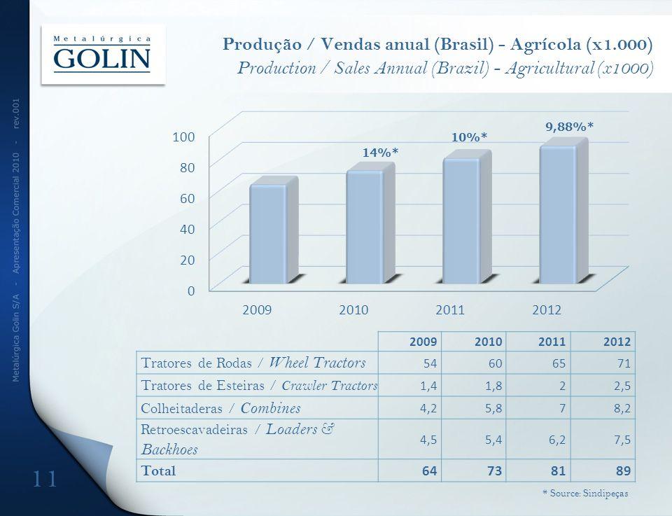 Produção / Vendas anual (Brasil) - Agrícola (x1.000) Production / Sales Annual (Brazil) - Agricultural (x1000) 14%* 9,88%* 10%* 11 * Source: Sindipeça