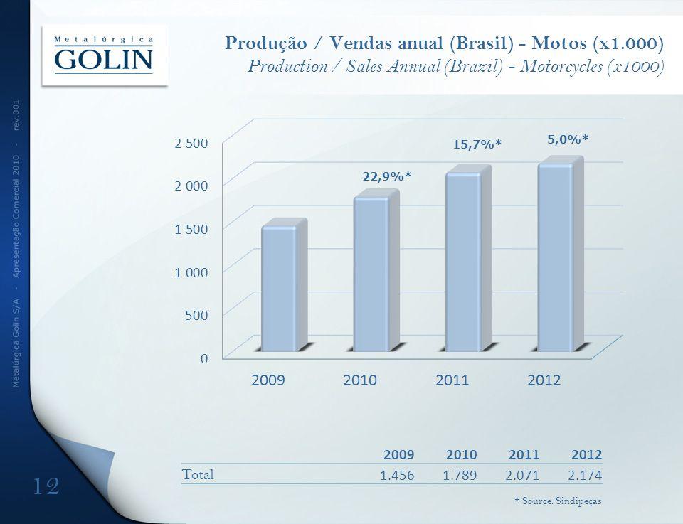 Produção / Vendas anual (Brasil) - Motos (x1.000) Production / Sales Annual (Brazil) - Motorcycles (x1000) 22,9%* 5,0%* 15,7%* 12 * Source: Sindipeças