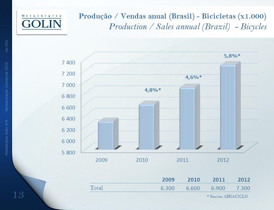 Produção / Vendas anual (Brasil) - Bicicletas (x1.000) Production / Sales annual (Brazil) - Bicycles 2009201020112012 Total 6.3006.6006.9007.300 4,8%*