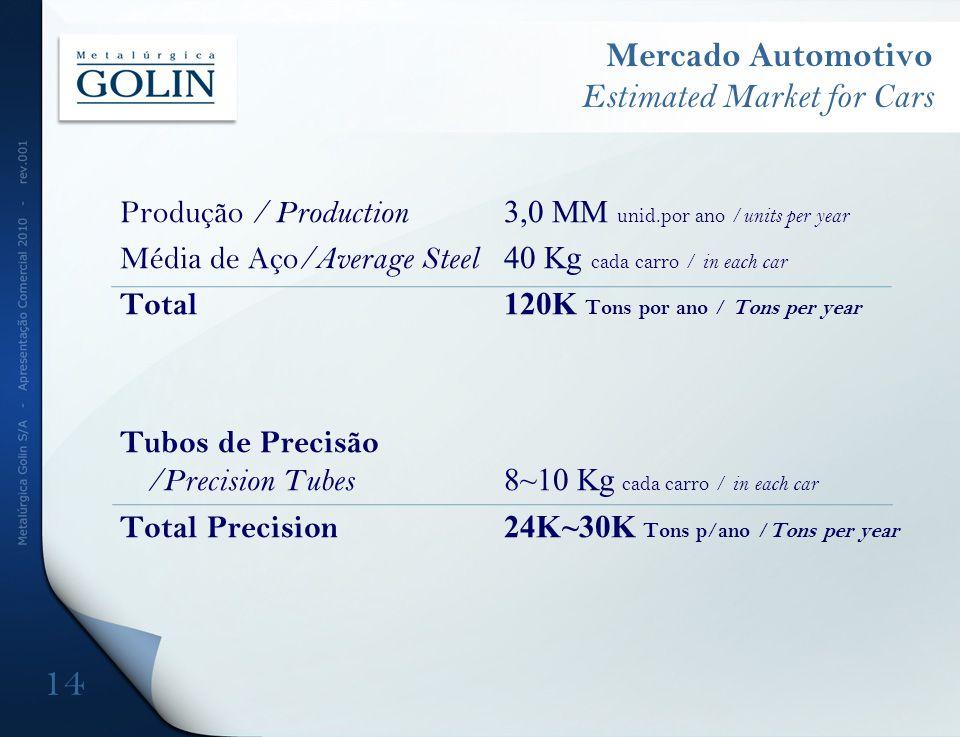 Produção / Production 3,0 MM unid.por ano / units per year Média de Aço /Average Steel 40 Kg cada carro / in each car Total 120K Tons por ano / Tons p