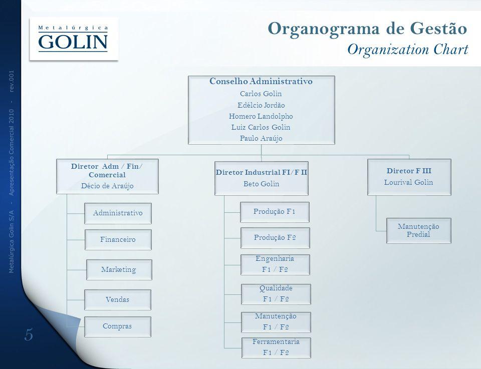 Organograma de Gestão Organization Chart 5 Conselho Administrativo Carlos Golin Edélcio Jordão Homero Landolpho Luiz Carlos Golin Paulo Araújo Diretor