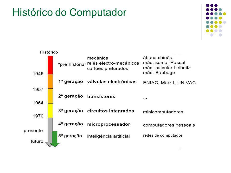 A Estrutura Computacional O Computador HARDWARE SOFTWARE COMPUTADOR PERIFÉRICOS + SISTEMA OPERACIONAL LINGUAGEM APLICATIVOS E UTILITÁRIOS + + Hardware: são todos componentes físicos (peças) que fazem parte do equipamento ou aqueles que estejam conectados ao mesmo.