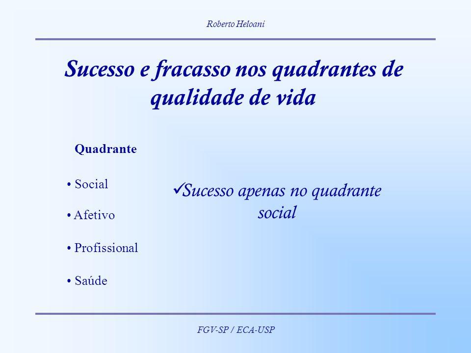 Roberto Heloani FGV-SP / ECA-USP Quadrante Social Afetivo Profissional Saúde Sucesso e fracasso nos quadrantes de qualidade de vida Sucesso apenas no